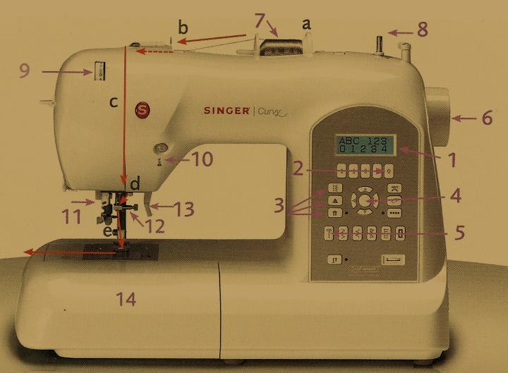 Nähmaschine Bedienelemente und Funktion